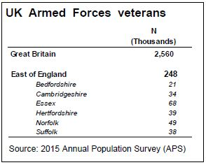 Number of veterans in East Anglia by county