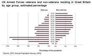 Veterans and non veterans by age group